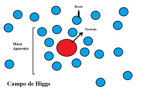 campo-de-higgs