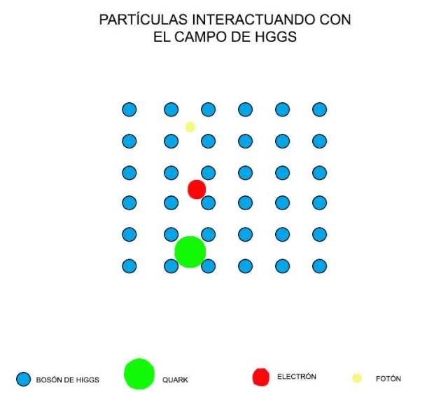 interaccion-con-campo-de-higgs